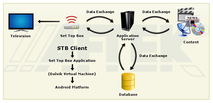 nist standard related to mobile health applications
